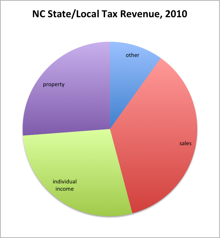 Nc State Sales Tax >> How Should North Carolina Slice The Tax Revenue Pie The Perfect