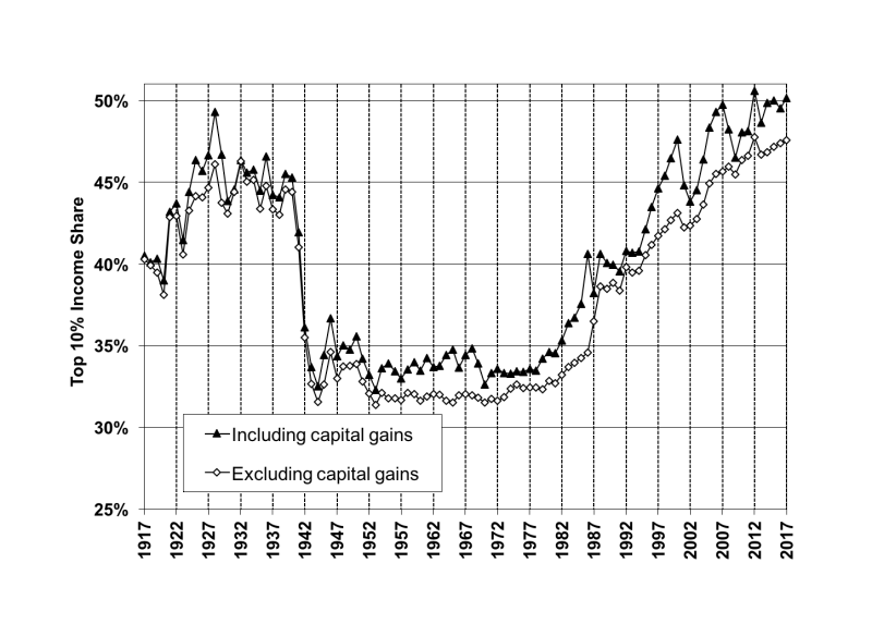 Pikettysaez